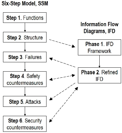 Integrating Six Step Model With Information Flow Diagrams For