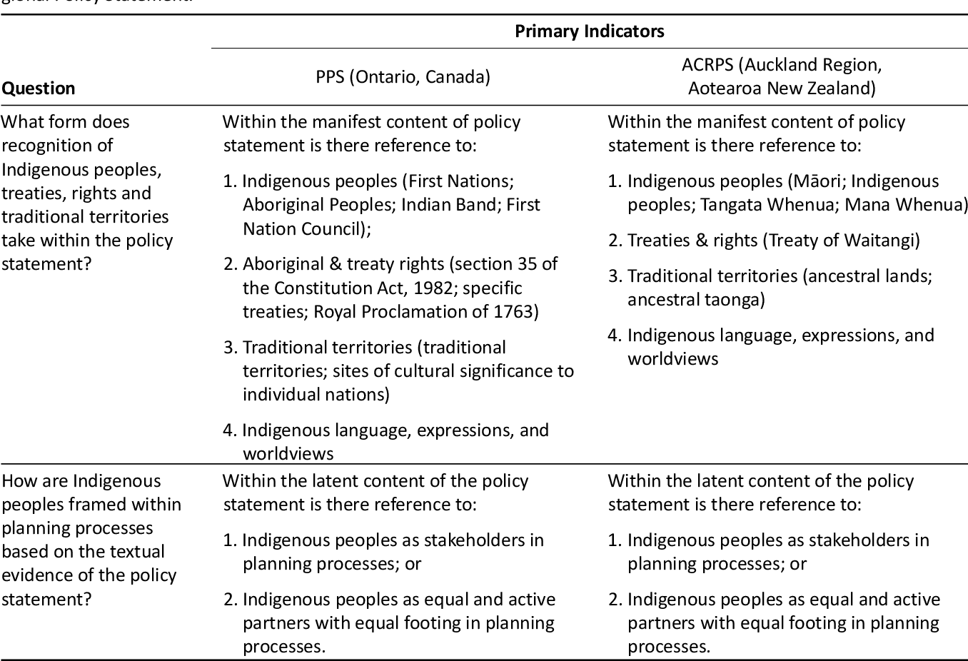 PDF] Getting to Common Ground: A Comparison of Ontario