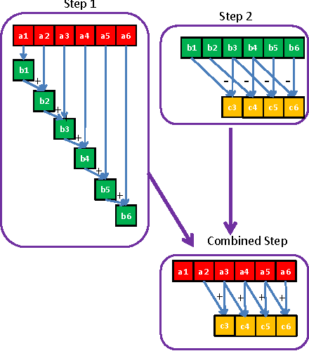 Figure 1 for GPU-FV: Realtime Fisher Vector and Its Applications in Video Monitoring