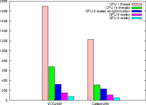 Figure 4 for GPU-FV: Realtime Fisher Vector and Its Applications in Video Monitoring