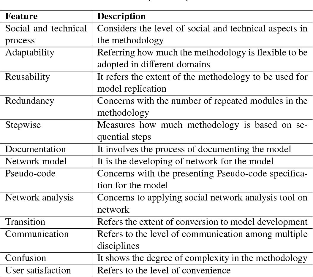 Figure 4 for Towards Agent-Based Model Specification in Smart Grid: A Cognitive Agent-based Computing Approach