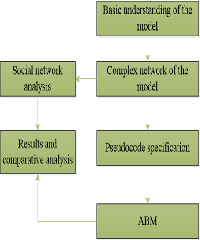 Figure 1 for Towards Agent-Based Model Specification in Smart Grid: A Cognitive Agent-based Computing Approach
