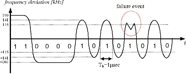 Figure 1 - A failure event in the modulated signal due to noise. The resultant peak deviation is shown to be below the minimum of 115 kHz.