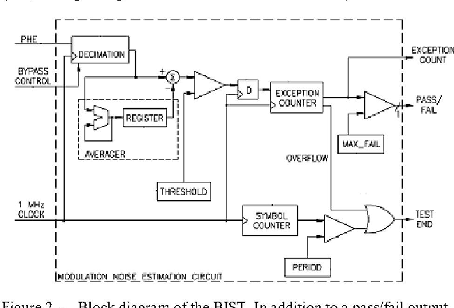 Figure 2 - Block diagram of the BIST. In addition to a pass/fail output, the exception counter output is provided for characterization and calibration to simplify the process of adjusting the BIST settings.