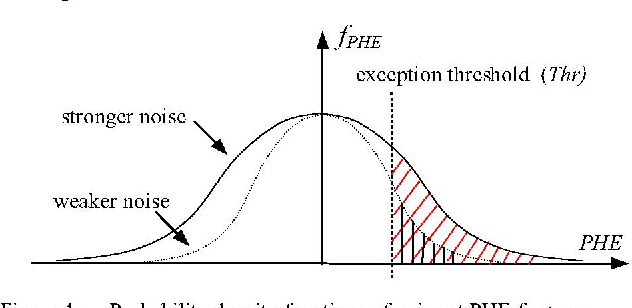 Figure 4 - Probability density functions of noise at PHE for two scenarios (stronger noise results in greater variance and wider curve). The number of exceptions counted corresponds to Prob(PHE>Thr)
