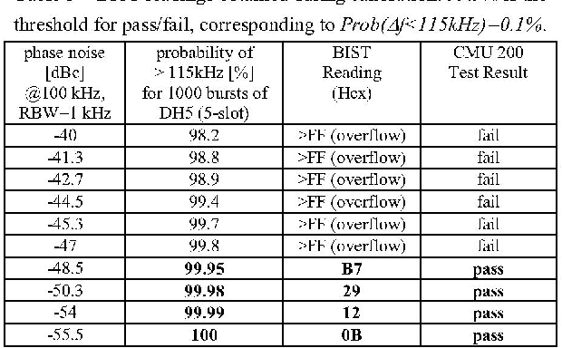 Table 1 - BIST readings obtained during calibration. 99.9% is the threshold for pass/fail, corresponding to Prob(Af< ll5kHz) =0. 0%.