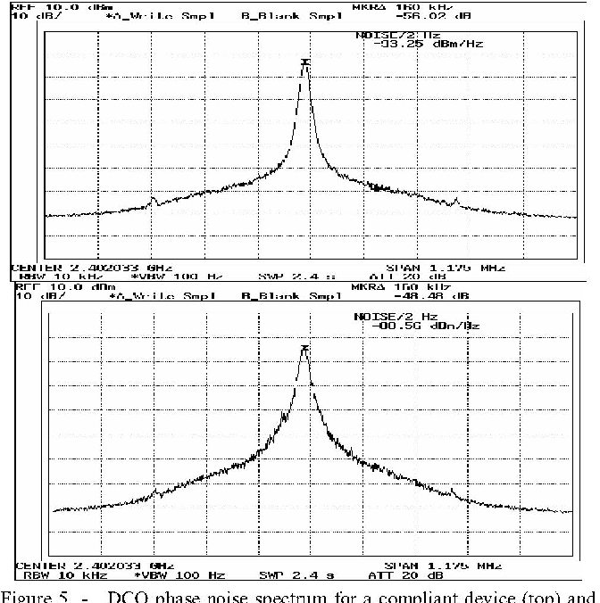 Figure 5 - DCO phase noise spectrum for a compliant device (top) and incompliant device (bottom). The incompliant device has a higher level of phase noise, which the BIST must be able to detect.