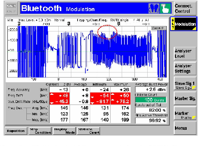 Figure 6 - Modulation test failures as recorded on the CMU 200 Instrument from Rhode & Schwartz (both in frequency drift and in maximum drift rate).