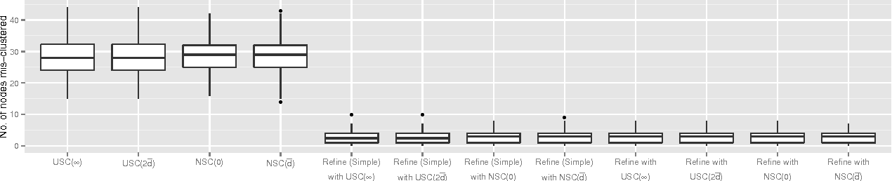 Figure 1 for Achieving Optimal Misclassification Proportion in Stochastic Block Model