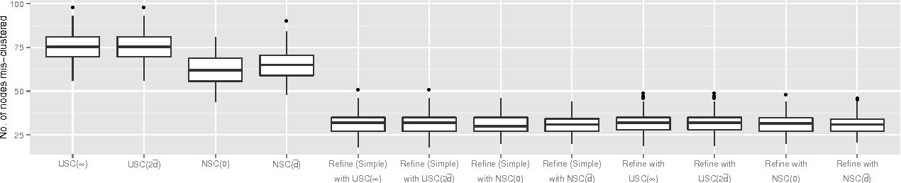 Figure 4 for Achieving Optimal Misclassification Proportion in Stochastic Block Model