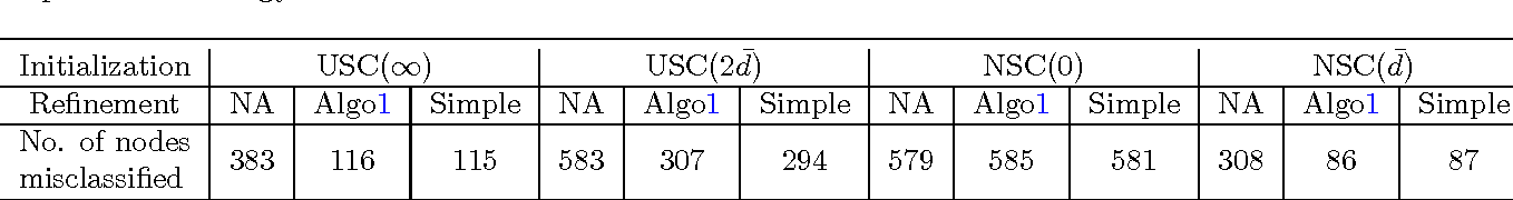 Figure 2 for Achieving Optimal Misclassification Proportion in Stochastic Block Model