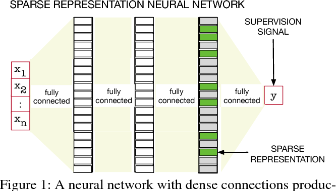 Figure 1 for The Utility of Sparse Representations for Control in Reinforcement Learning
