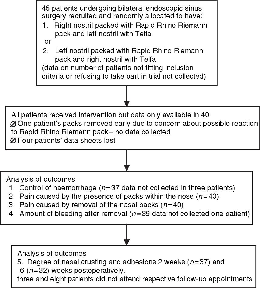 A randomized trial of Rapid Rhino Riemann and Telfa nasal packs