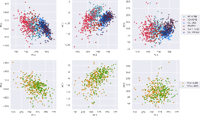 Figure 4 for Federated Learning in Distributed Medical Databases: Meta-Analysis of Large-Scale Subcortical Brain Data