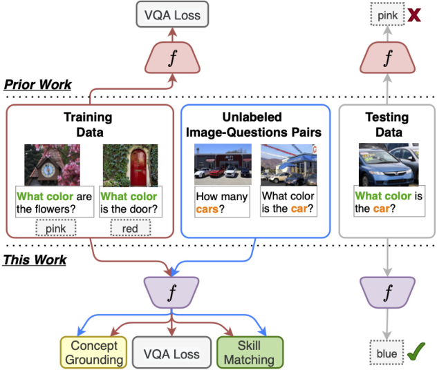 Figure 1 for Separating Skills and Concepts for Novel Visual Question Answering