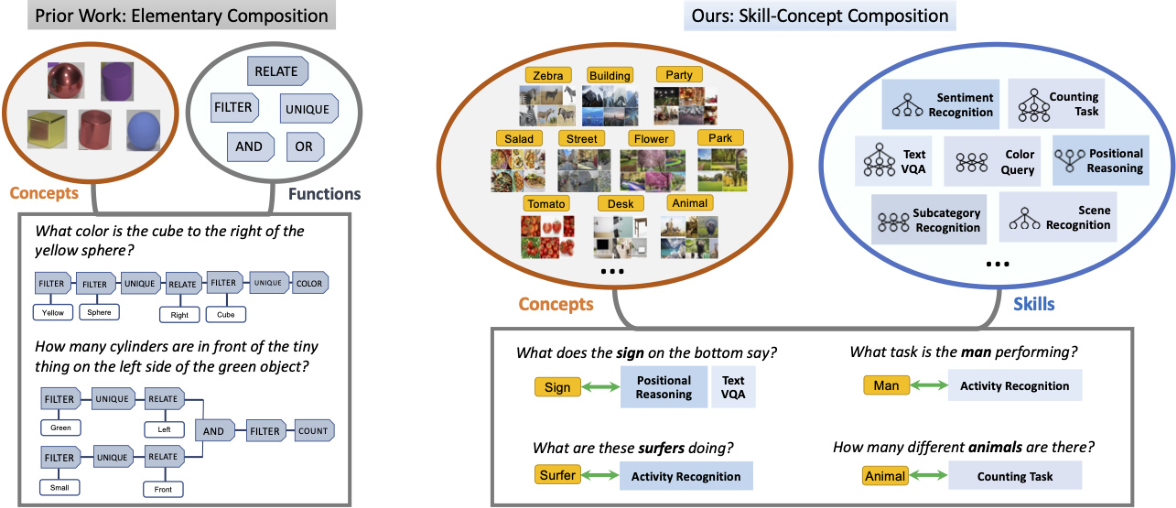 Figure 3 for Separating Skills and Concepts for Novel Visual Question Answering