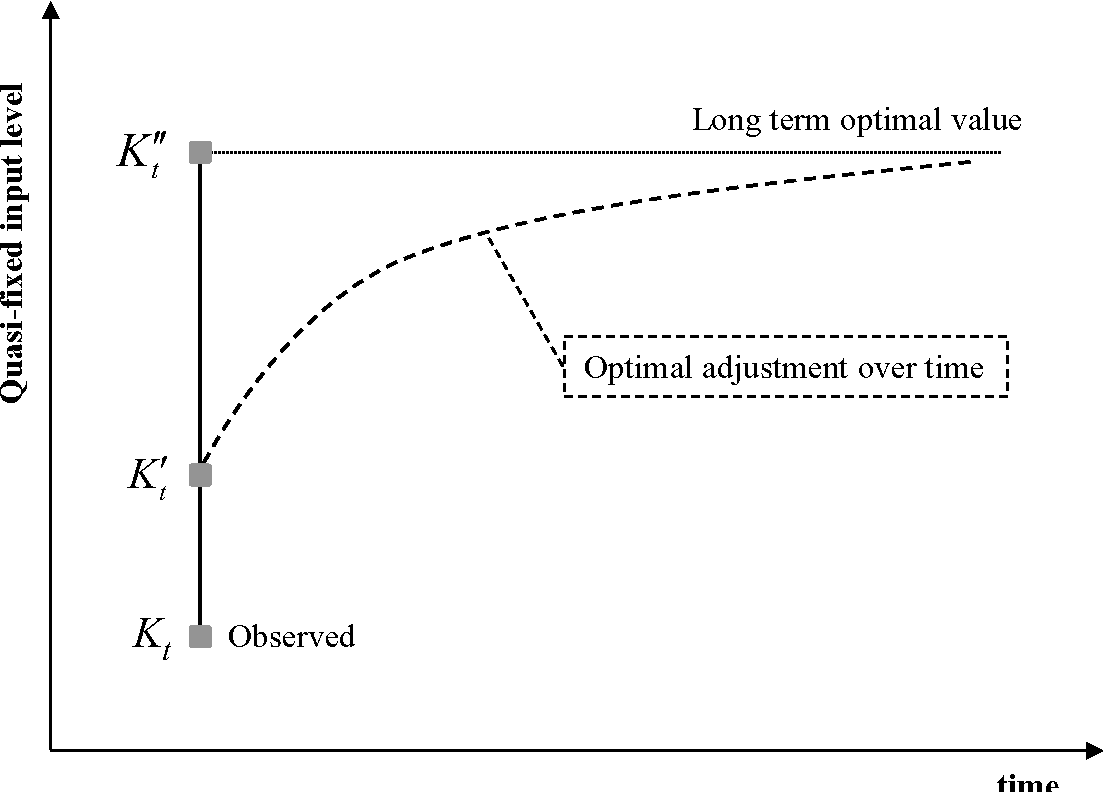Measuring dynamic efficiency under uncertainty a simulation study figure 11 ccuart Choice Image