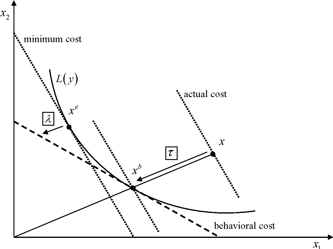 Measuring dynamic efficiency under uncertainty a simulation study figure 22 ccuart Choice Image