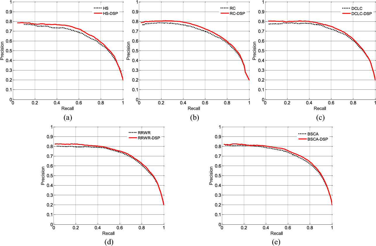 Figure 3 for An Iterative Co-Saliency Framework for RGBD Images