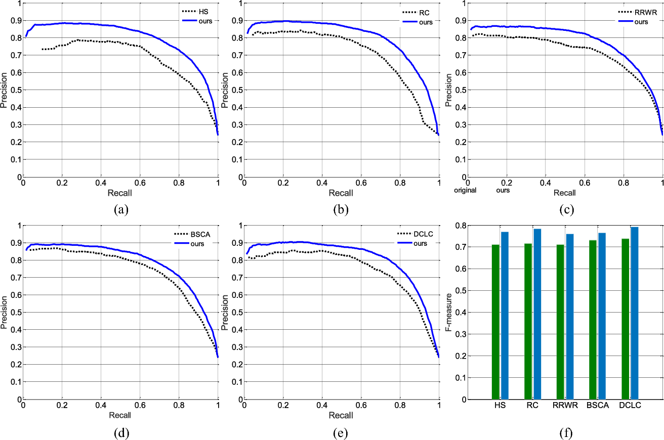 Figure 4 for An Iterative Co-Saliency Framework for RGBD Images