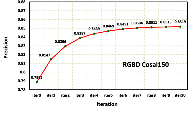Figure 2 for An Iterative Co-Saliency Framework for RGBD Images
