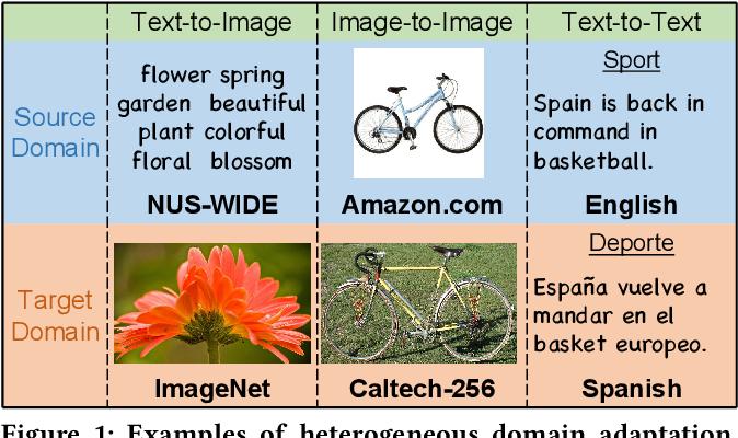 Figure 1 for Simultaneous Semantic Alignment Network for Heterogeneous Domain Adaptation