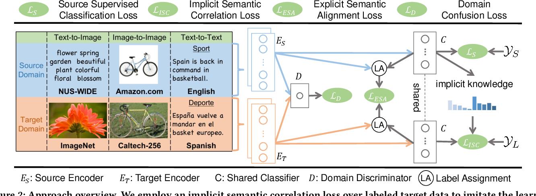 Figure 2 for Simultaneous Semantic Alignment Network for Heterogeneous Domain Adaptation
