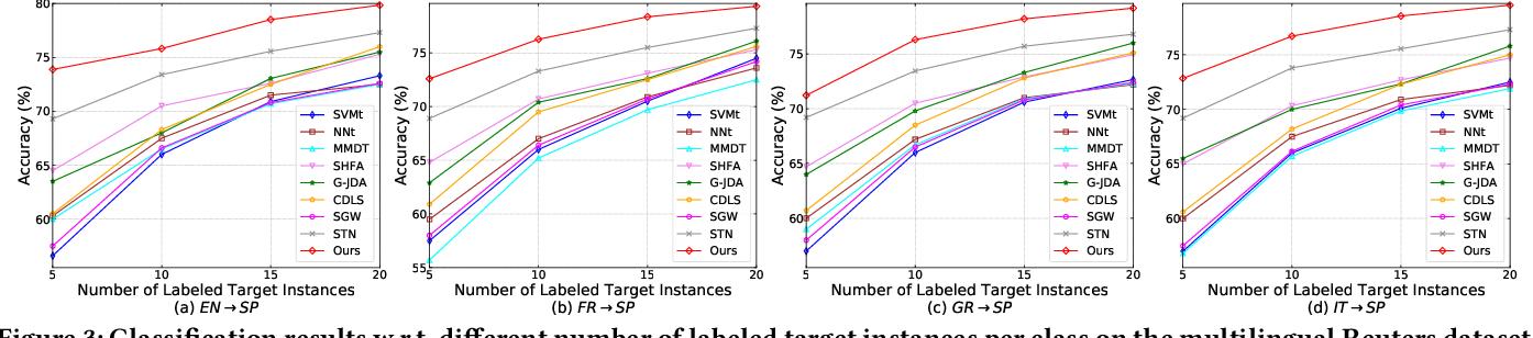 Figure 4 for Simultaneous Semantic Alignment Network for Heterogeneous Domain Adaptation