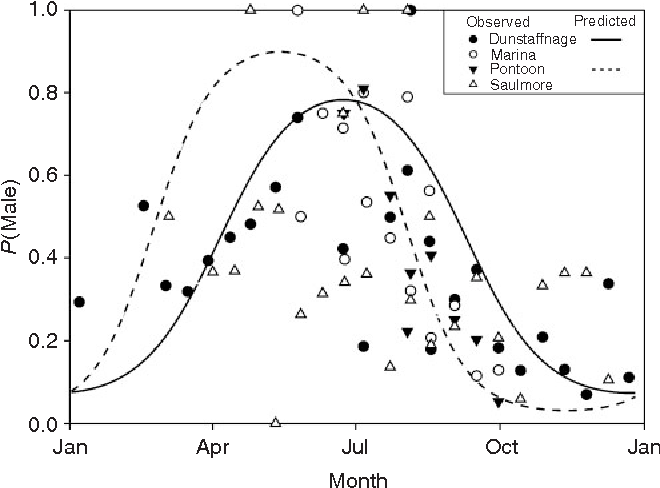 figure 4 from seasonal population dynamics of the non native Minus One in Binary observed and predicted values of sex ratio p male