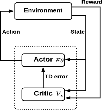 Figure 1 for A Human-Centered Data-Driven Planner-Actor-Critic Architecture via Logic Programming