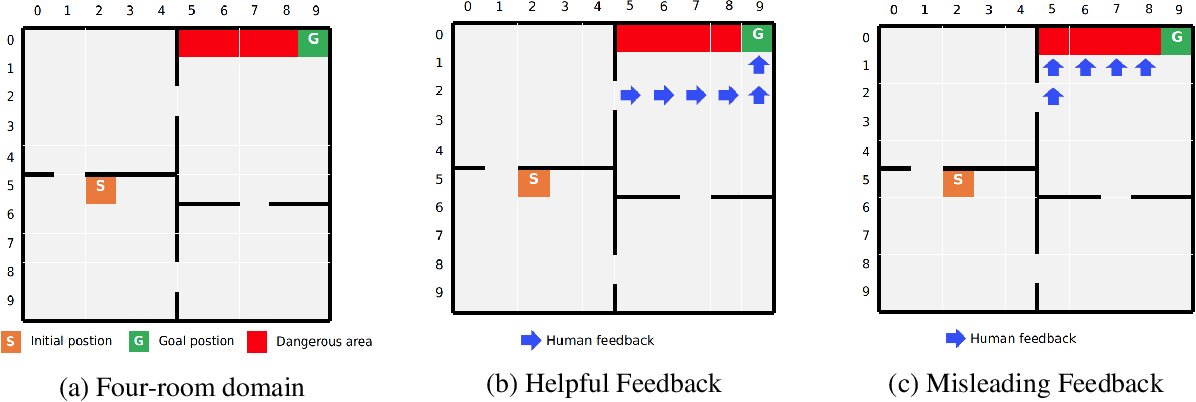Figure 3 for A Human-Centered Data-Driven Planner-Actor-Critic Architecture via Logic Programming