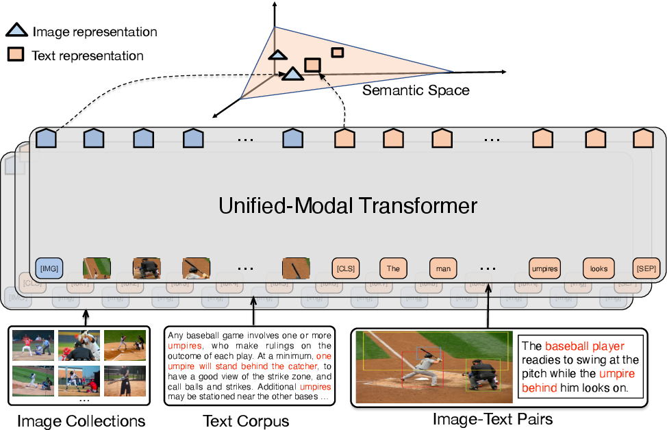 Figure 3 for UNIMO: Towards Unified-Modal Understanding and Generation via Cross-Modal Contrastive Learning