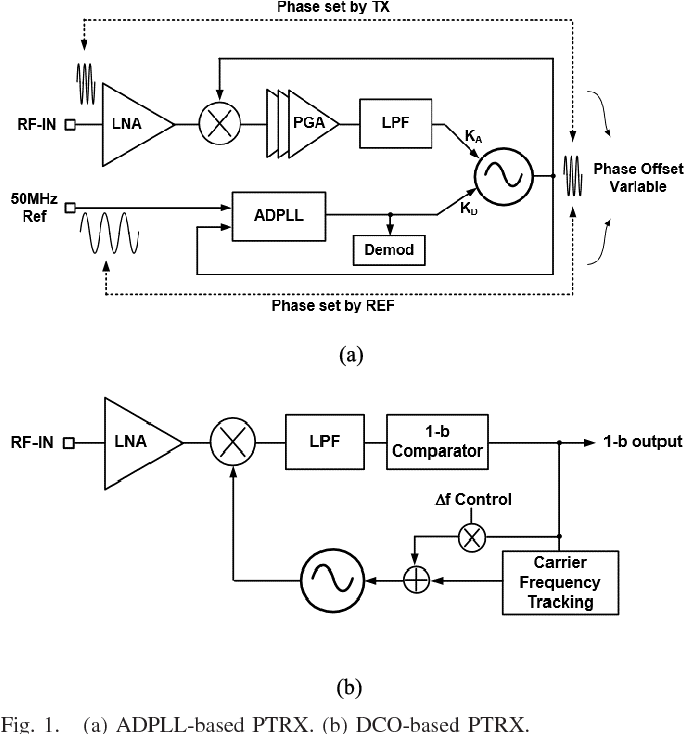 Figure 1 from A 3 7-mW 2 4-GHz Phase-Tracking GFSK Receiver
