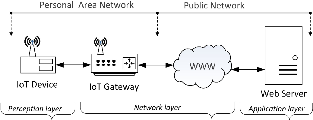 Figure 2 from A Distributed Security Mechanism for Resource