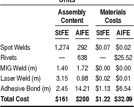 Table V from Process cost modeling: Strategic engineering