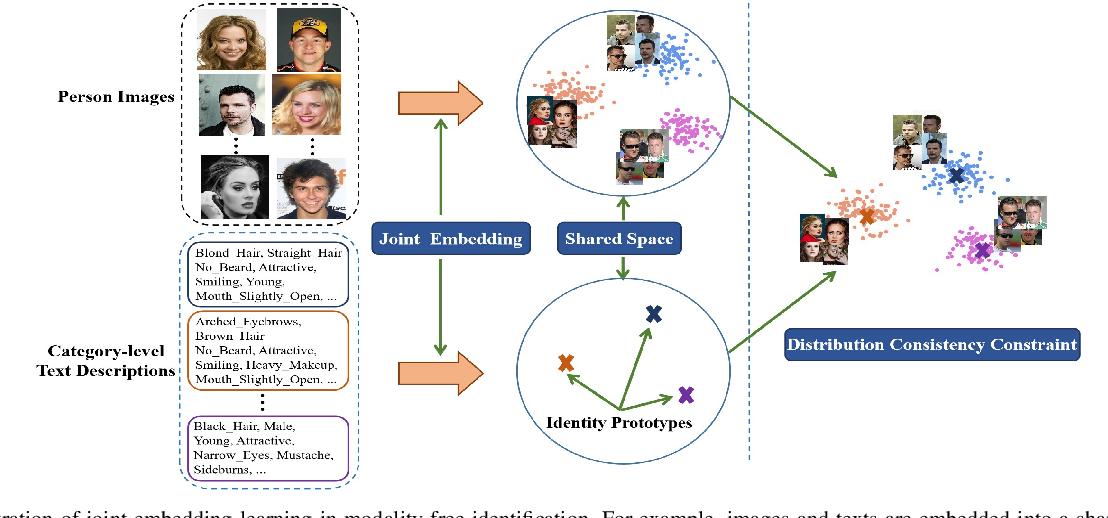 Figure 2 for Taking Modality-free Human Identification as Zero-shot Learning