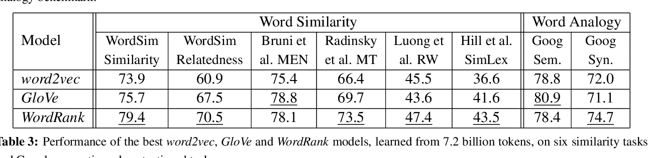 Figure 4 for WordRank: Learning Word Embeddings via Robust Ranking