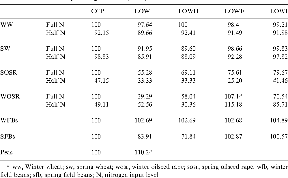 Table 2 Yield coe cients: LIF as percentages of CCP (full N)a
