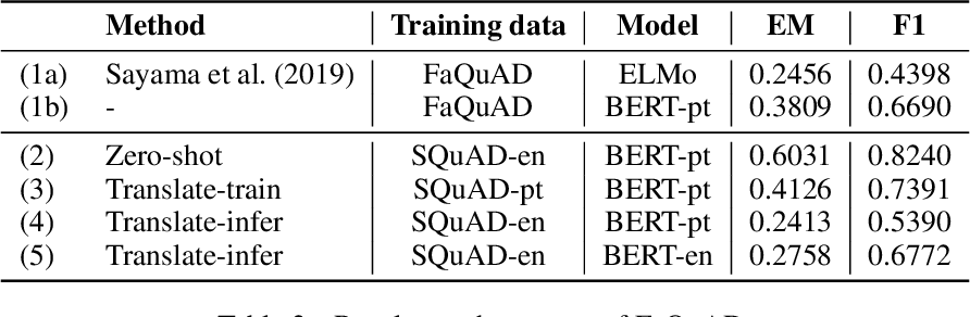 Figure 2 for A cost-benefit analysis of cross-lingual transfer methods