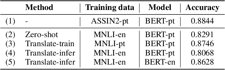 Figure 3 for A cost-benefit analysis of cross-lingual transfer methods