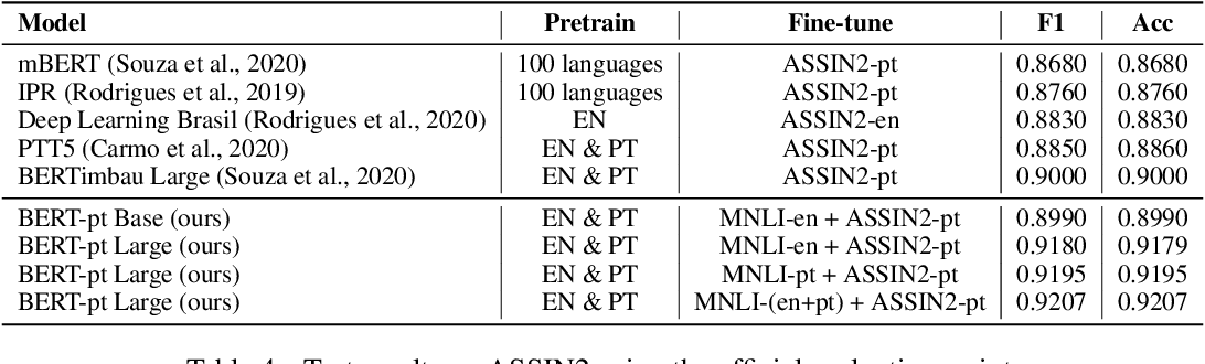 Figure 4 for A cost-benefit analysis of cross-lingual transfer methods