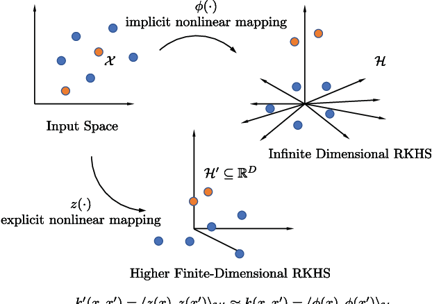 Figure 1 for No-Trick (Treat) Kernel Adaptive Filtering using Deterministic Features