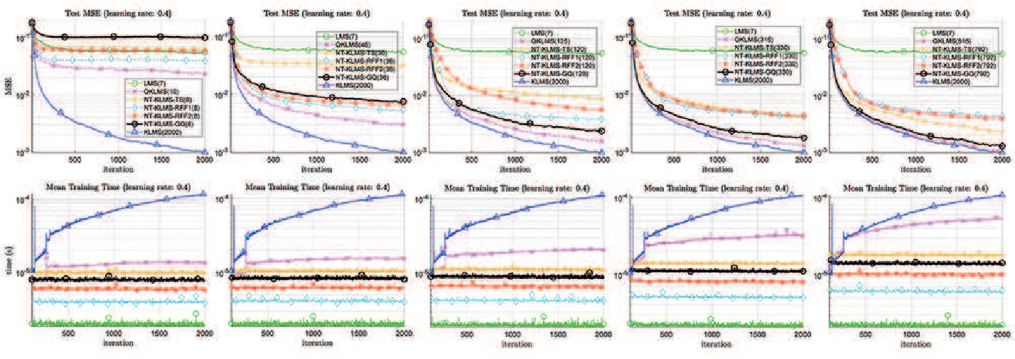 Figure 4 for No-Trick (Treat) Kernel Adaptive Filtering using Deterministic Features