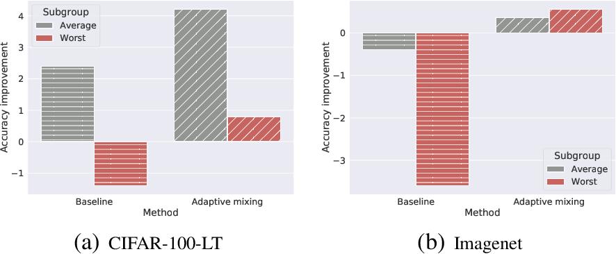 Figure 1 for Teacher's pet: understanding and mitigating biases in distillation