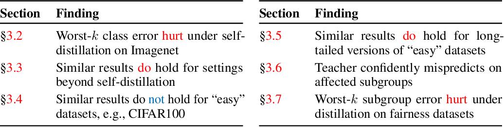 Figure 2 for Teacher's pet: understanding and mitigating biases in distillation