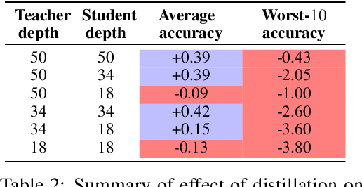Figure 4 for Teacher's pet: understanding and mitigating biases in distillation