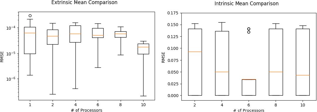Figure 1 for Communication Efficient Parallel Algorithms for Optimization on Manifolds