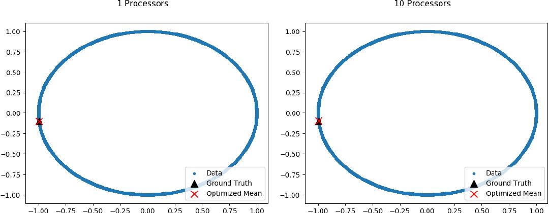 Figure 2 for Communication Efficient Parallel Algorithms for Optimization on Manifolds