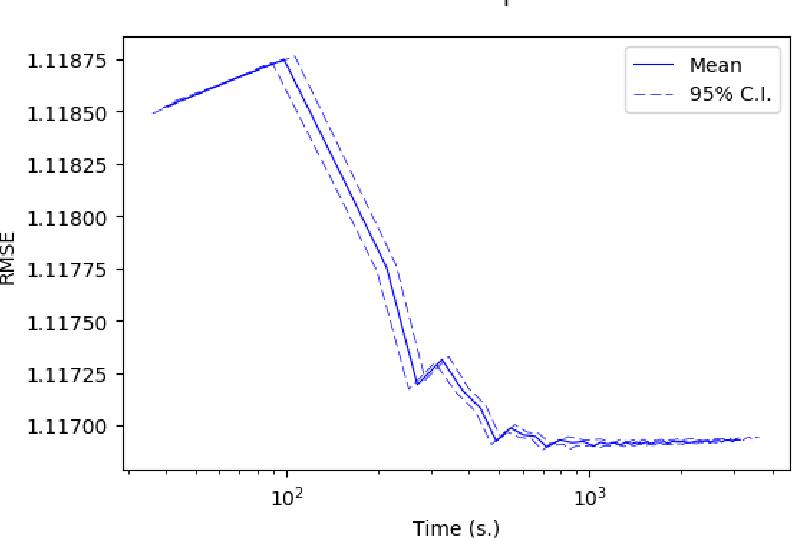 Figure 3 for Communication Efficient Parallel Algorithms for Optimization on Manifolds