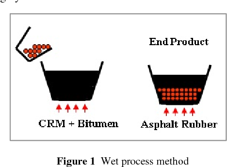 A Review of Crumb Rubber Modification in Dry Mixed Rubberised